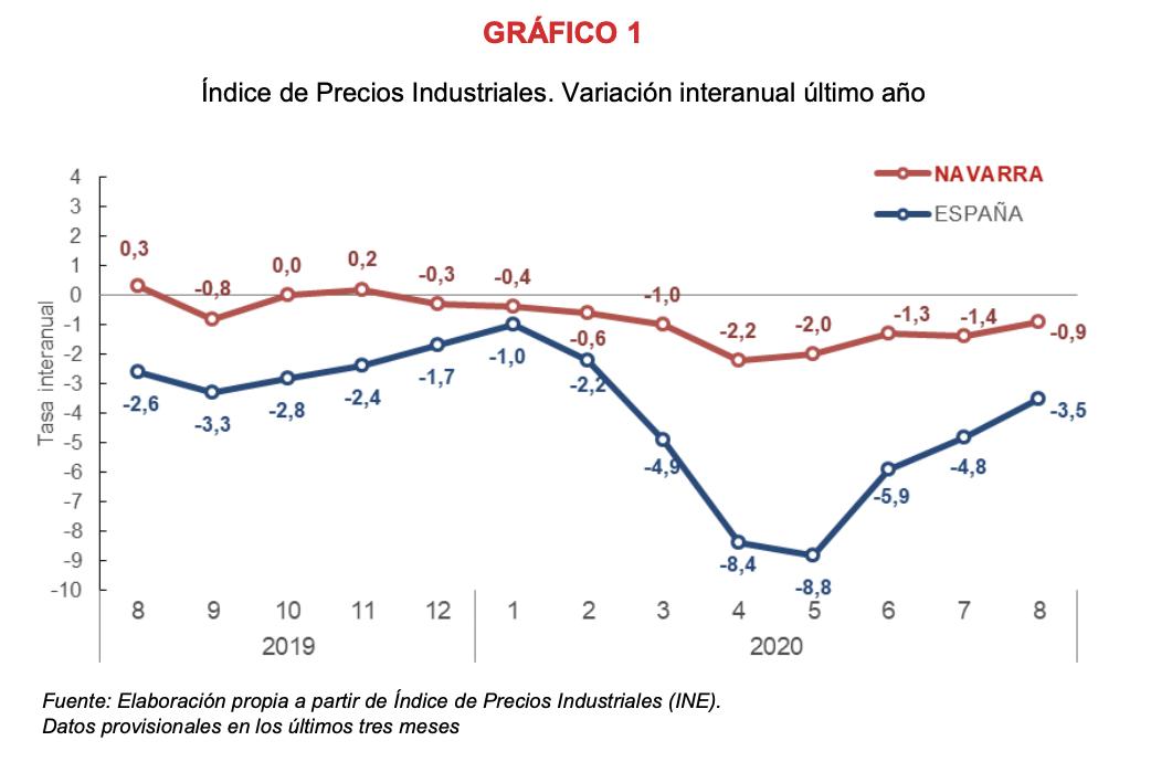 El Índice de Precios Industriales registra una variación interanual del -0,9% en la Comunidad foral 1