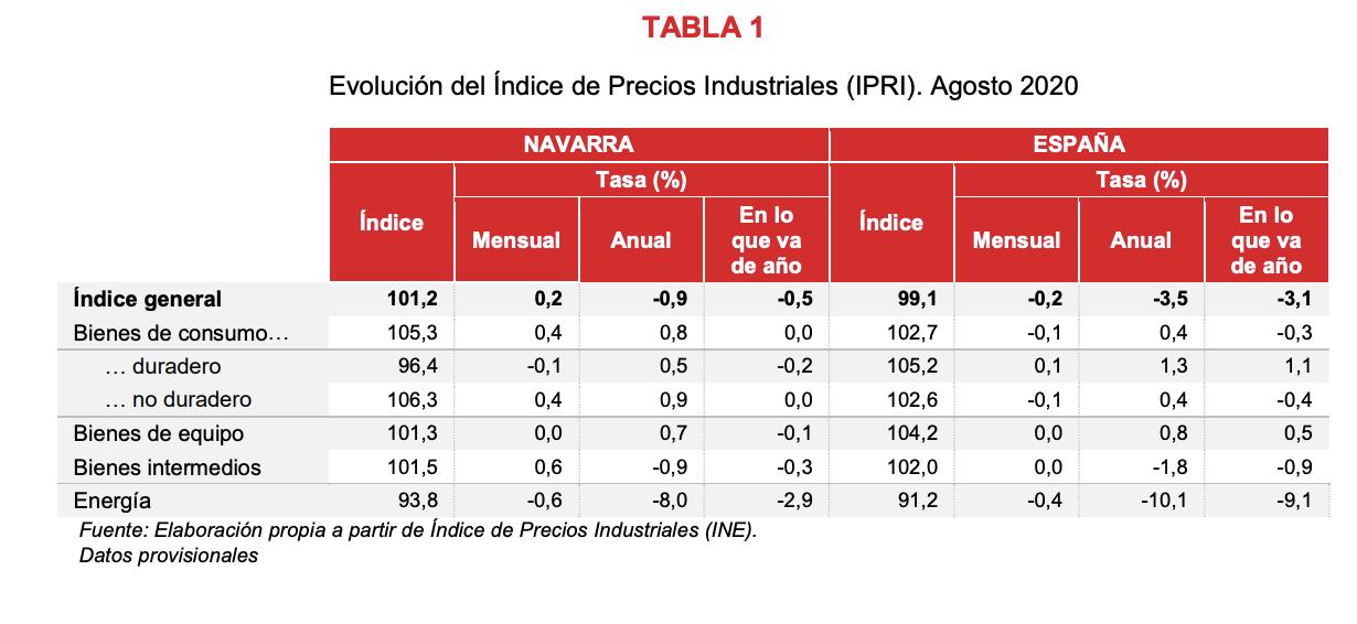 El Índice de Precios Industriales registra una variación interanual del -0,9% en la Comunidad foral 2