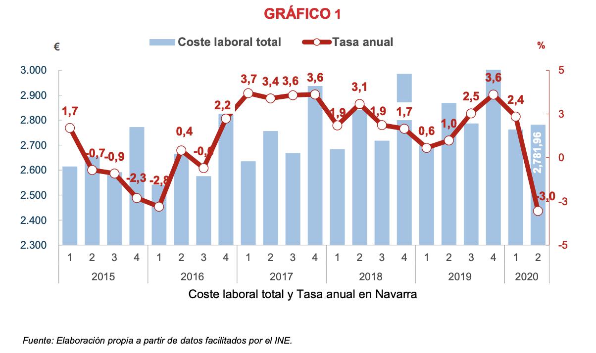 El coste laboral en Navarra disminuye un 3,0% en el segundo trimestre respecto al mismo periodo de 2019 1