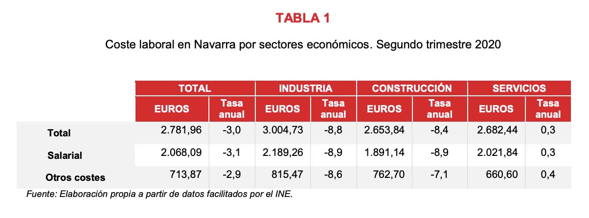 El coste laboral en Navarra disminuye un 3,0% en el segundo trimestre respecto al mismo periodo de 2019 2