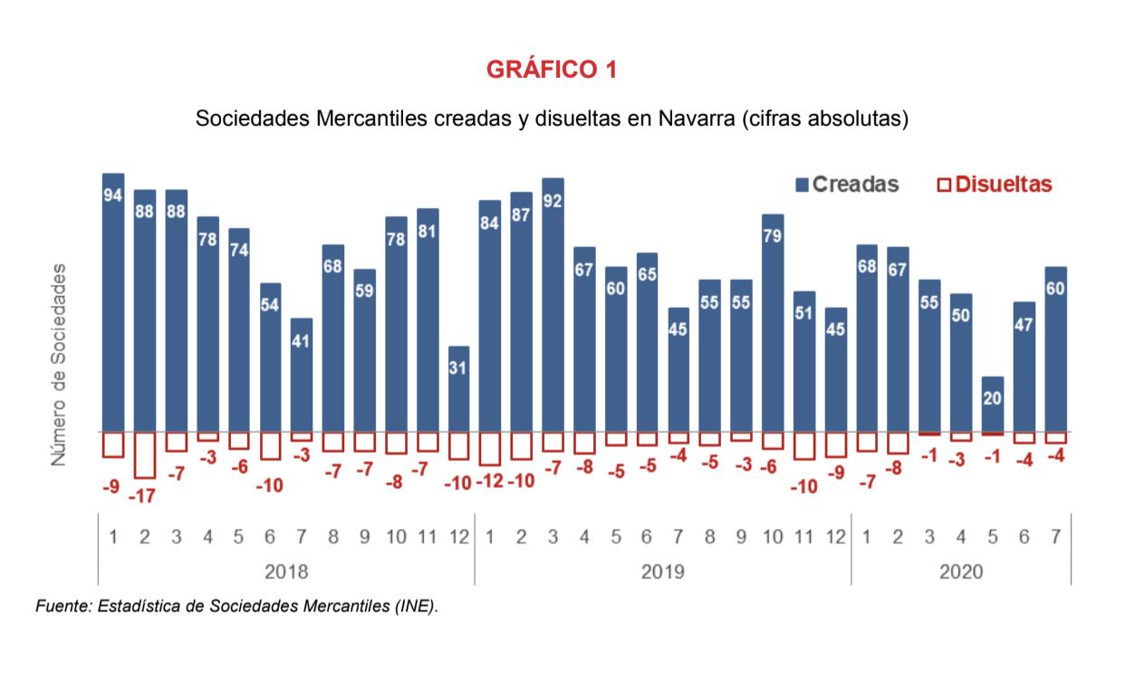En julio se crean 60 sociedades mercantiles en Navarra, un 33,3% más que en el mismo mes de 2019 1