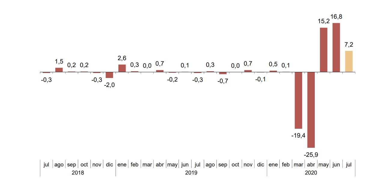 La Cifra de Negocios Empresarial registra una variación mensual del 7,2% en julio si se eliminan los efectos estacionales y de calendario 1