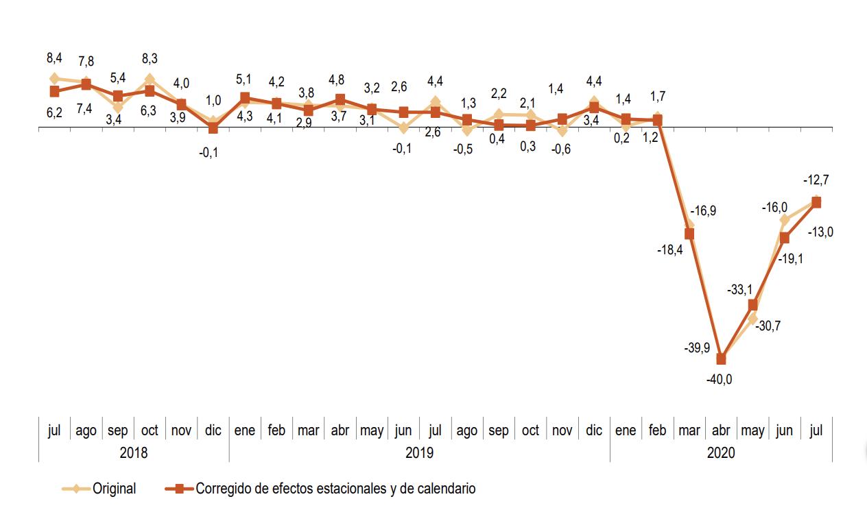 La Cifra de Negocios Empresarial registra una variación mensual del 7,2% en julio si se eliminan los efectos estacionales y de calendario 3