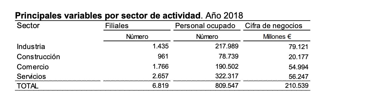 La Industria manufacturera una de las actividades con mayor facturación de las filiales españolas 1