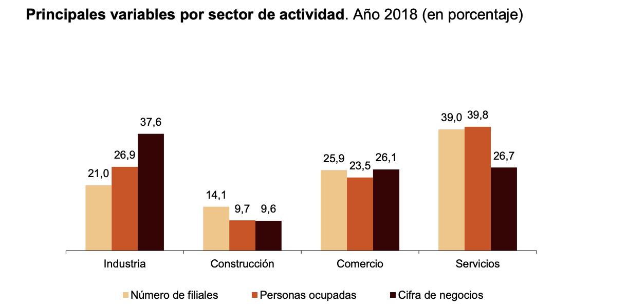 La Industria manufacturera una de las actividades con mayor facturación de las filiales españolas 2