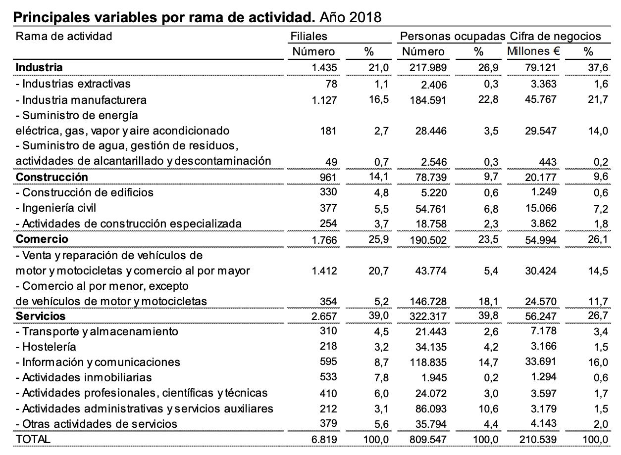 La Industria manufacturera una de las actividades con mayor facturación de las filiales españolas 3