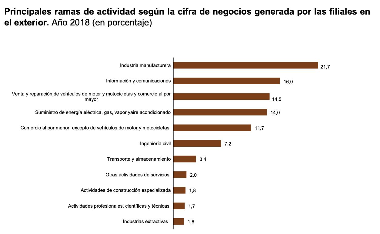 La Industria manufacturera una de las actividades con mayor facturación de las filiales españolas 4