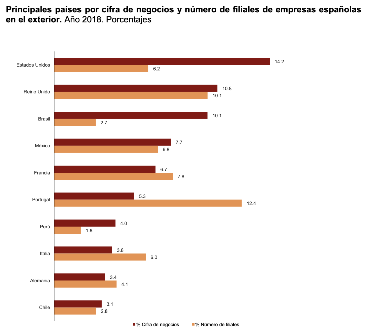 La Industria manufacturera una de las actividades con mayor facturación de las filiales españolas 5