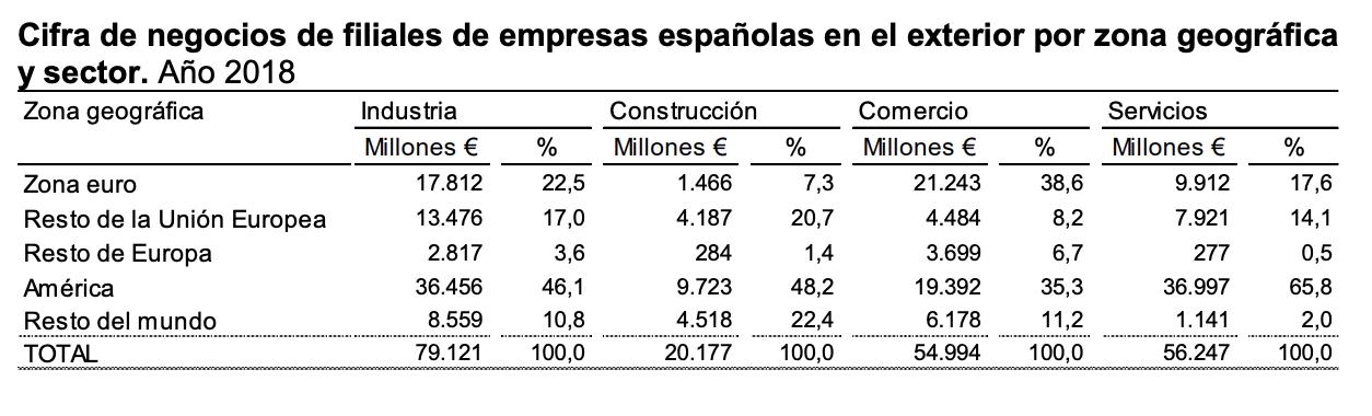La Industria manufacturera una de las actividades con mayor facturación de las filiales españolas 6