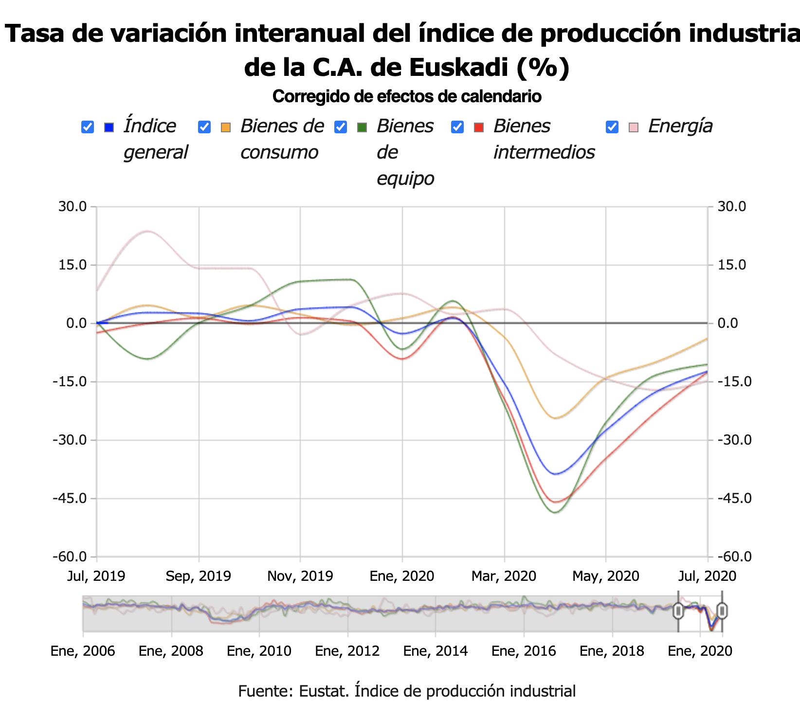 La actividad industrial de la C.A. de Euskadi desciende un 12,4% en julio de 2020 1