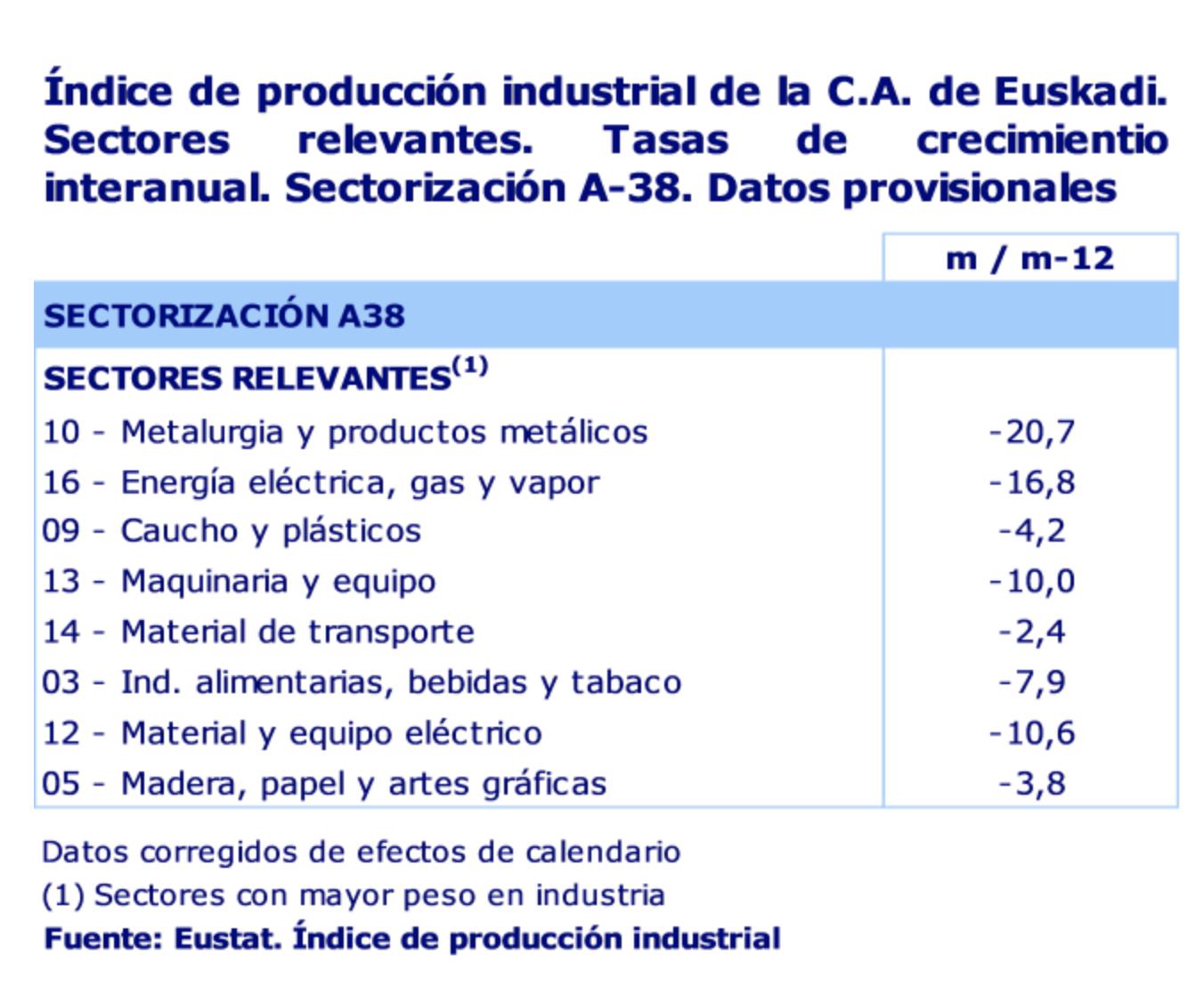 La actividad industrial de la C.A. de Euskadi desciende un 12,4% en julio de 2020 2