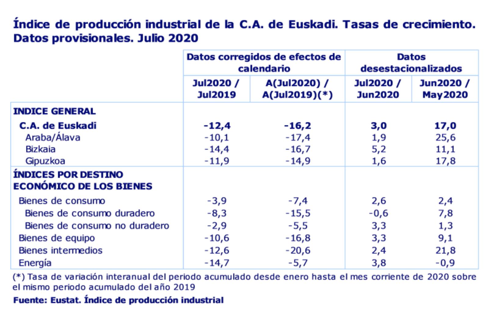 La actividad industrial de la C.A. de Euskadi desciende un 12,4% en julio de 2020 3