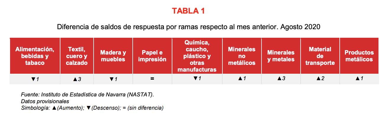 La confianza empresarial sobre la actividad industrial de Navarra refleja opiniones más optimistas en agosto 2