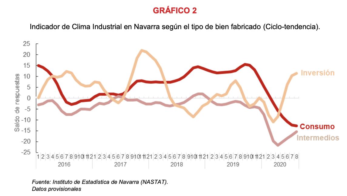 La confianza empresarial sobre la actividad industrial de Navarra refleja opiniones más optimistas en agosto 3