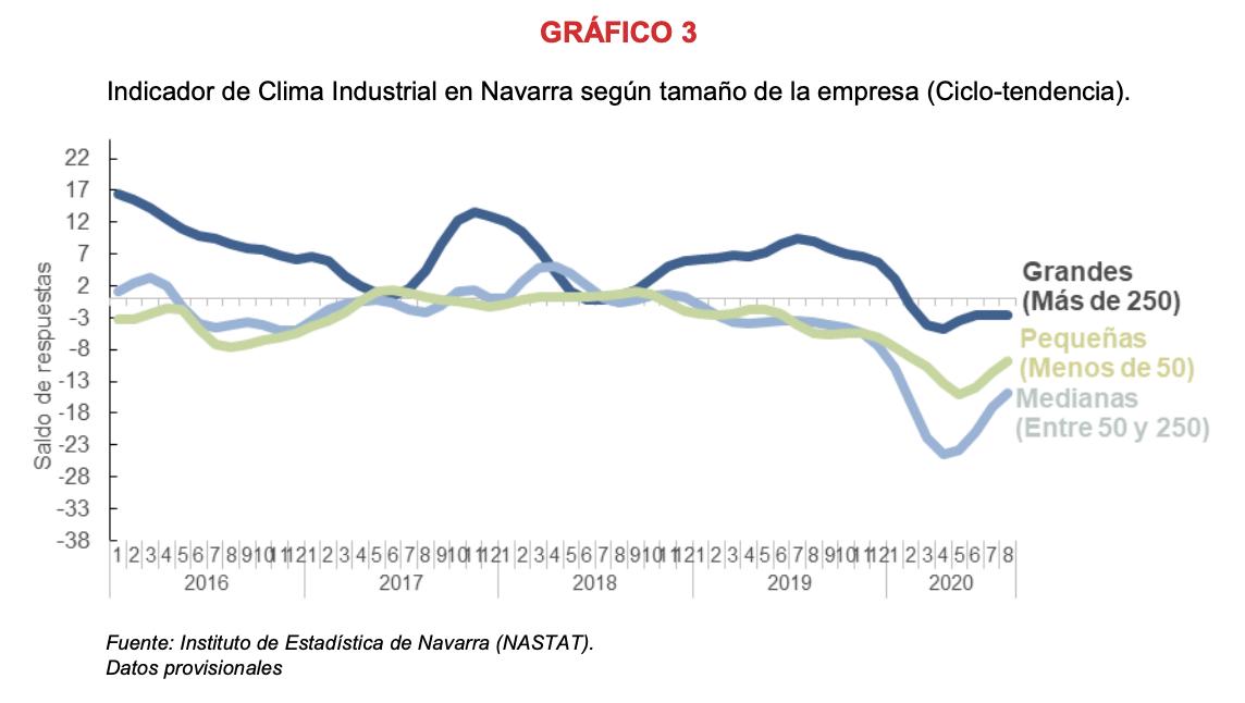 La confianza empresarial sobre la actividad industrial de Navarra refleja opiniones más optimistas en agosto 4