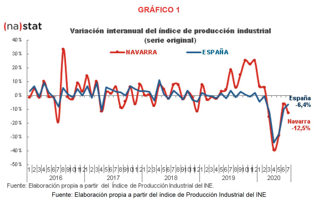 La producción industrial de Navarra desciende el 12,5% en julio respecto al mismo mes del año anterior 1