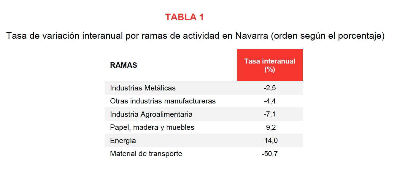 La producción industrial de Navarra desciende el 12,5% en julio respecto al mismo mes del año anterior 2