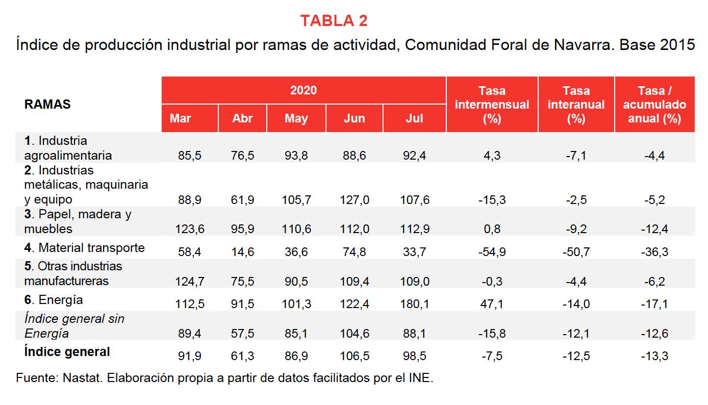 La producción industrial de Navarra desciende el 12,5% en julio respecto al mismo mes del año anterior 3
