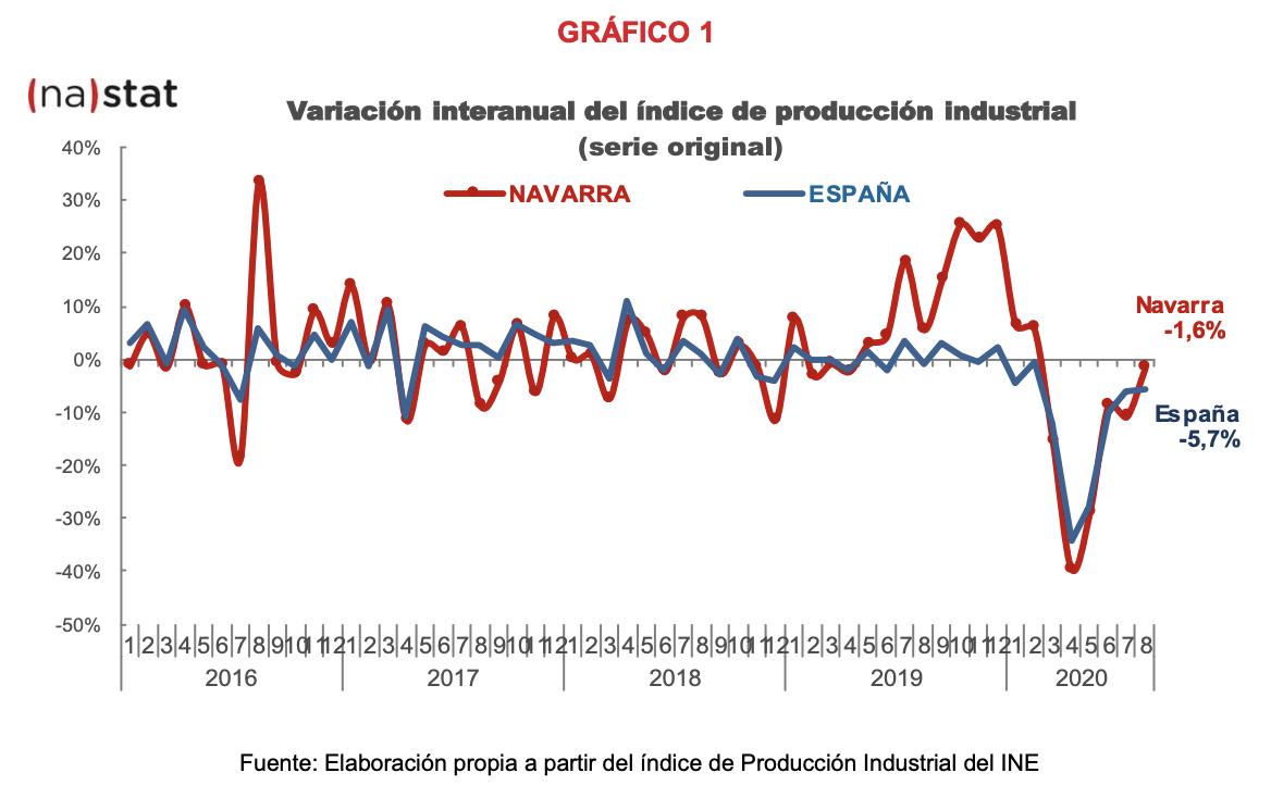 La producción industrial de Navarra desciende el 1,6% en agosto respecto al mismo mes del año anterior 1