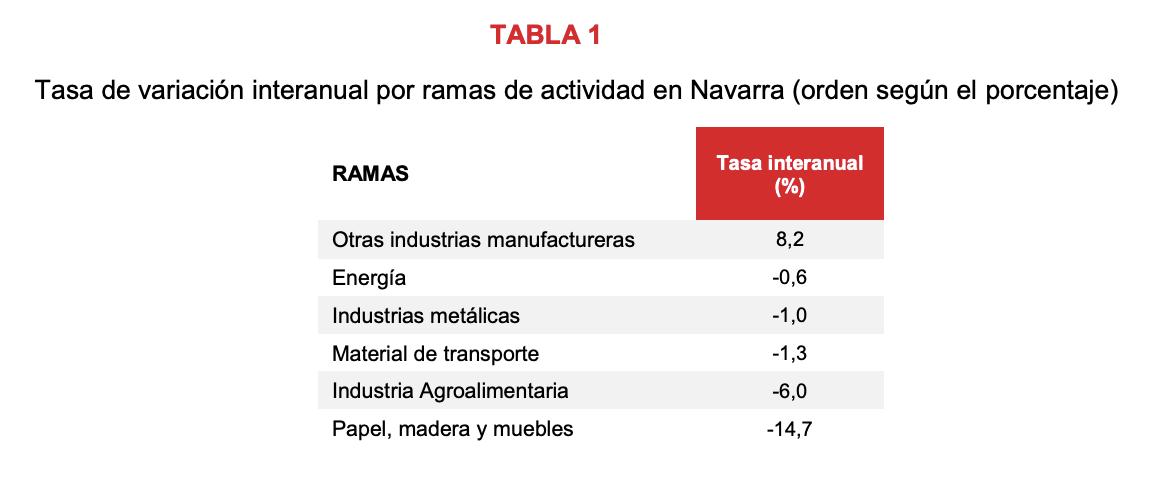 La producción industrial de Navarra desciende el 1,6% en agosto respecto al mismo mes del año anterior 2