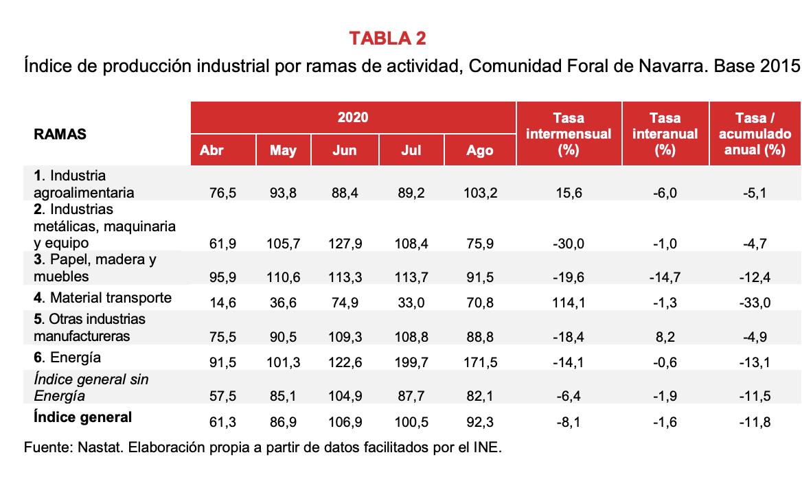 La producción industrial de Navarra desciende el 1,6% en agosto respecto al mismo mes del año anterior 3