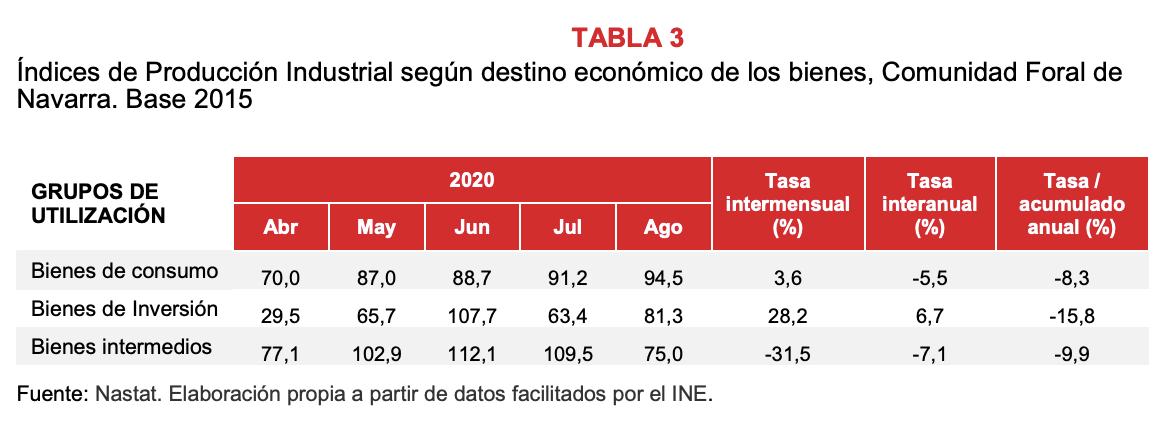 La producción industrial de Navarra desciende el 1,6% en agosto respecto al mismo mes del año anterior 4