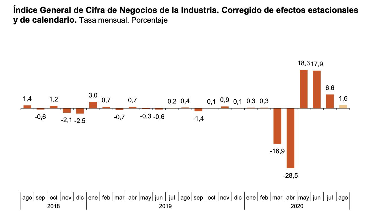 La variación mensual del Índice General de Cifras de Negocios en la Industria es del 1,6% si se eliminan los efectos estacionales y de calendario 1