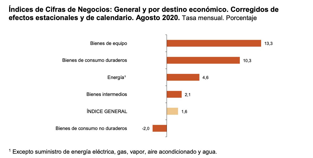 La variación mensual del Índice General de Cifras de Negocios en la Industria es del 1,6% si se eliminan los efectos estacionales y de calendario 2