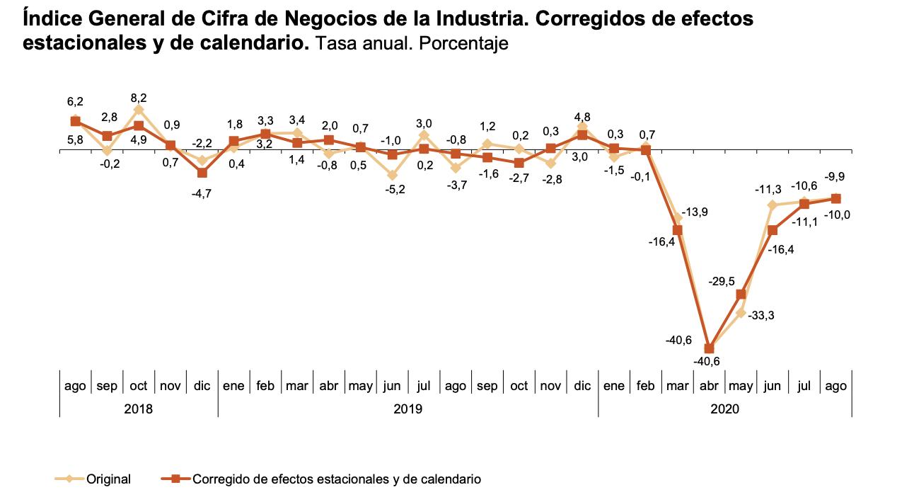 La variación mensual del Índice General de Cifras de Negocios en la Industria es del 1,6% si se eliminan los efectos estacionales y de calendario 4