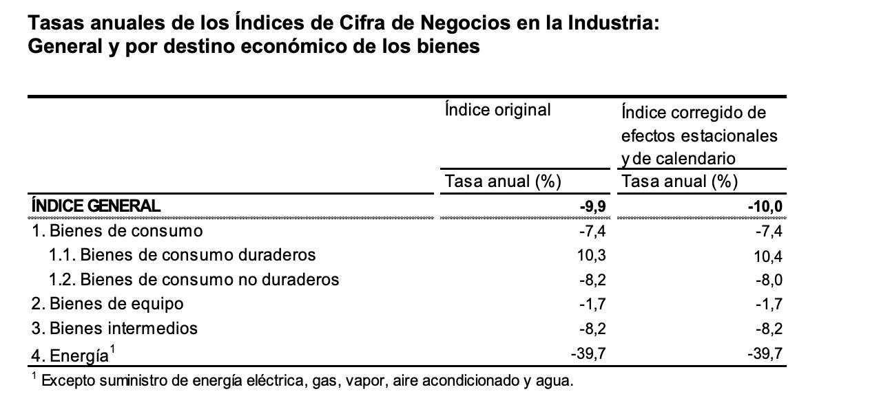 La variación mensual del Índice General de Cifras de Negocios en la Industria es del 1,6% si se eliminan los efectos estacionales y de calendario 5