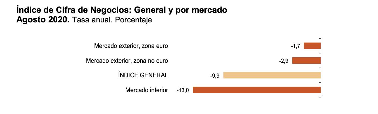 La variación mensual del Índice General de Cifras de Negocios en la Industria es del 1,6% si se eliminan los efectos estacionales y de calendario 6