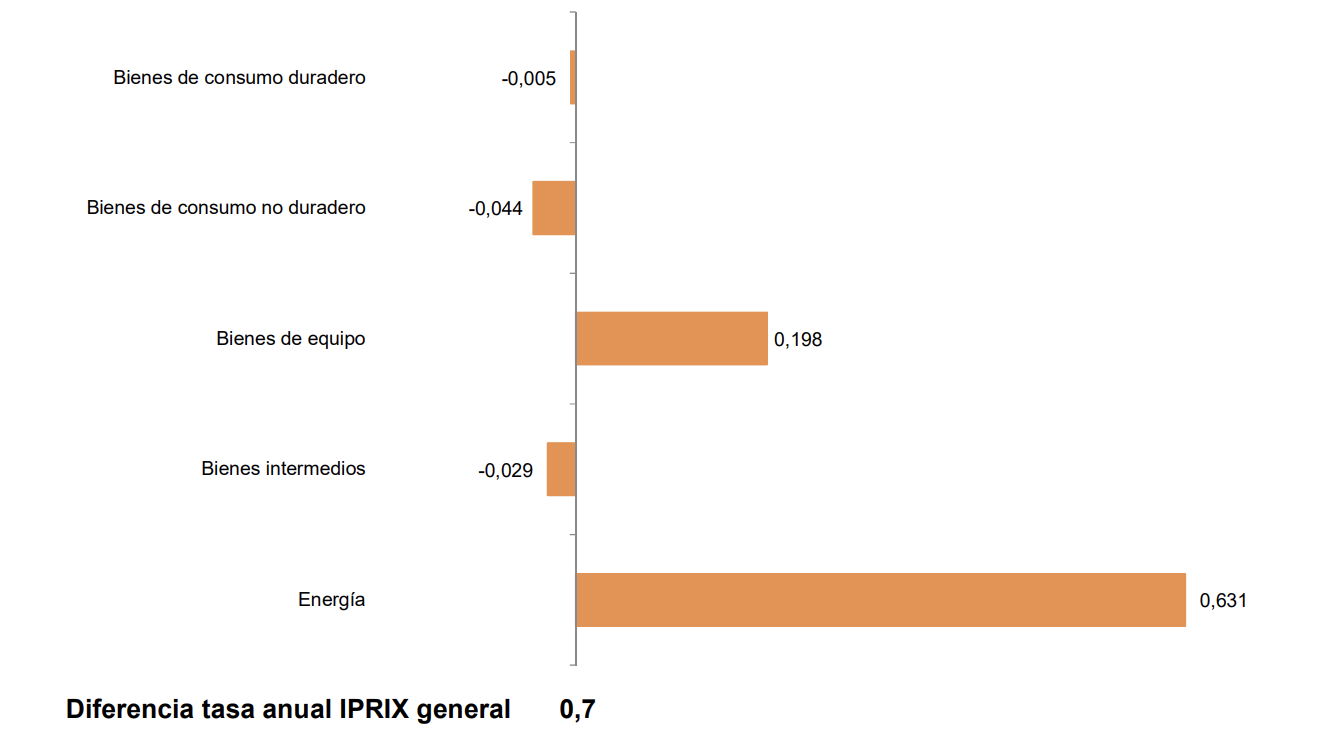 Los precios industriales de exportación e importación se sitúan en el -1,8% y el -7,9% en País Vasco 1