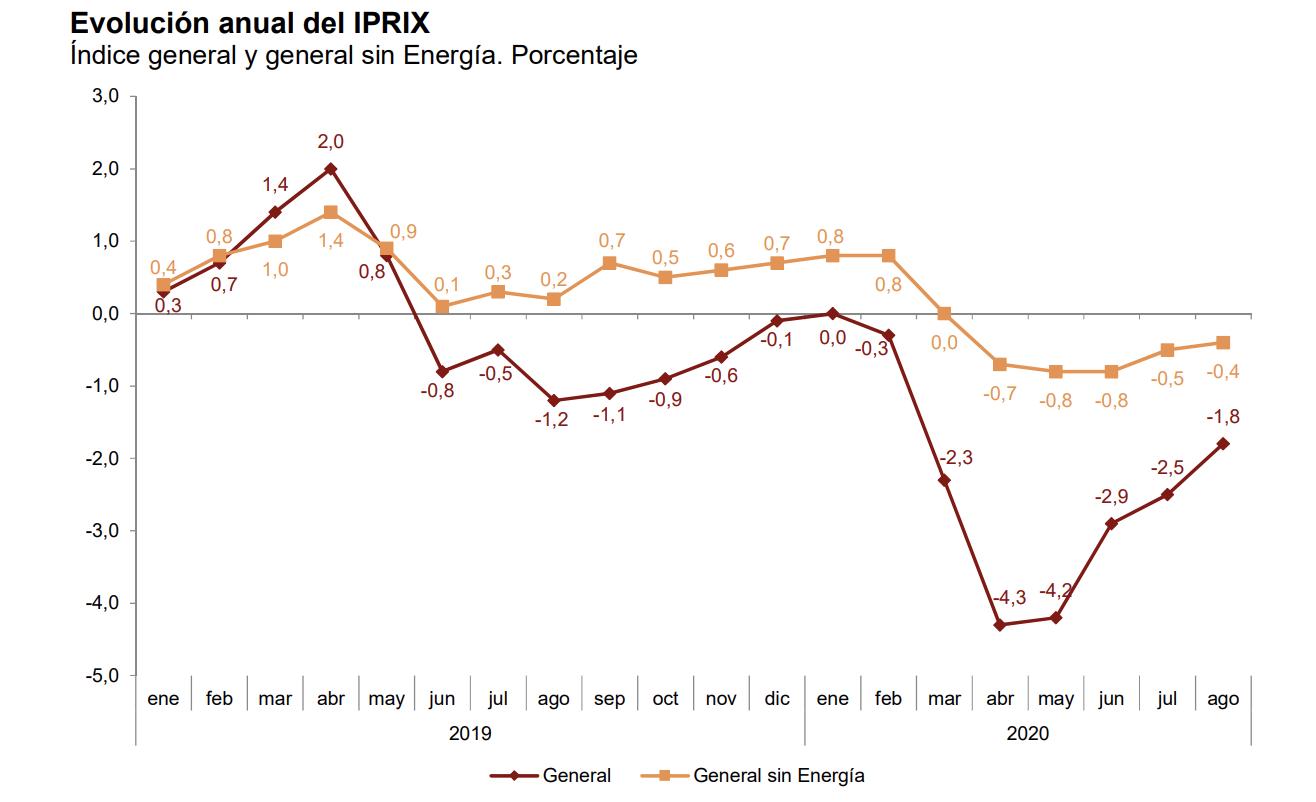 Los precios industriales de exportación e importación se sitúan en el -1,8% y el -7,9% en País Vasco 2