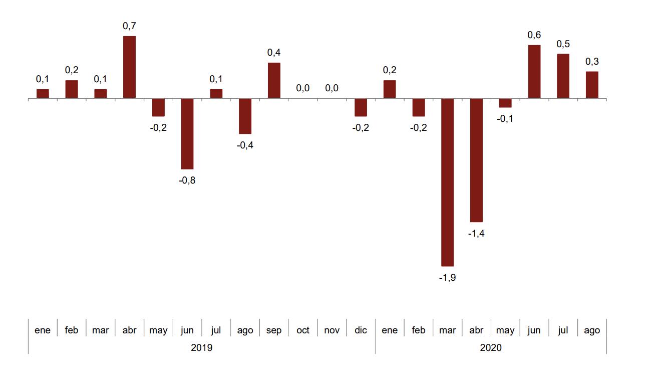 Los precios industriales de exportación e importación se sitúan en el -1,8% y el -7,9% en País Vasco 3
