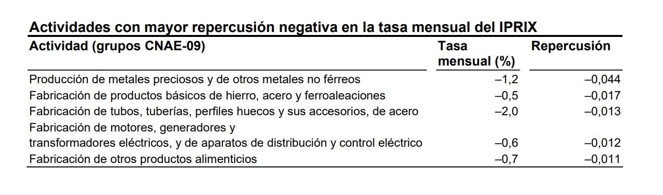 Los precios industriales de exportación e importación se sitúan en el -1,8% y el -7,9% en País Vasco 5