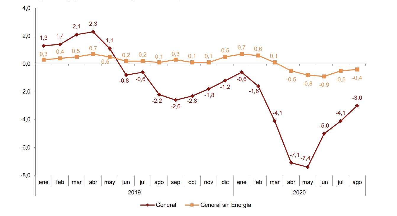 Los precios industriales de exportación e importación se sitúan en el -1,8% y el -7,9% en País Vasco 6