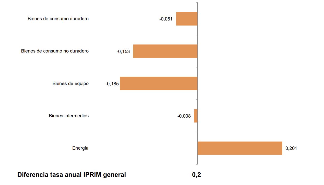 Los precios industriales de exportación e importación se sitúan en el -1,8% y el -7,9% en País Vasco 7