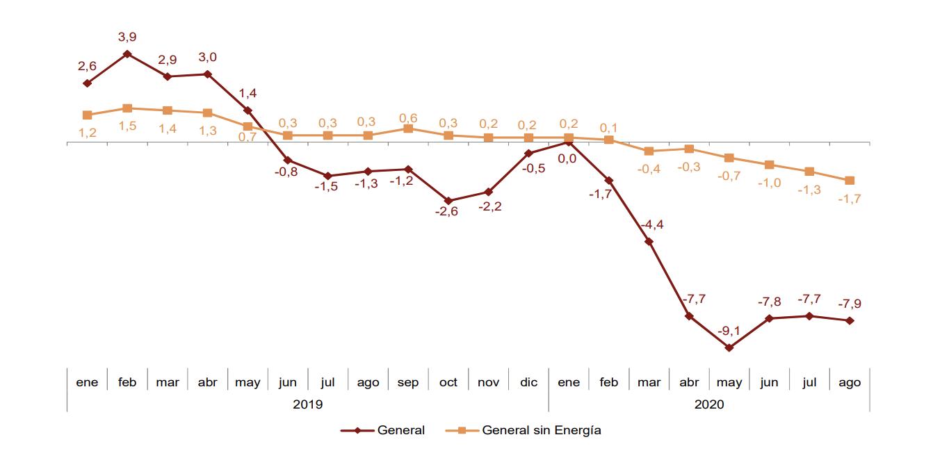 Los precios industriales de exportación e importación se sitúan en el -1,8% y el -7,9% en País Vasco 8
