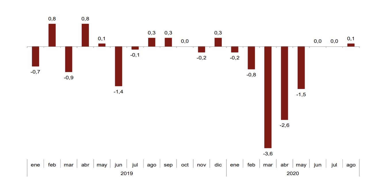 Los precios industriales de exportación e importación se sitúan en el -1,8% y el -7,9% en País Vasco 9