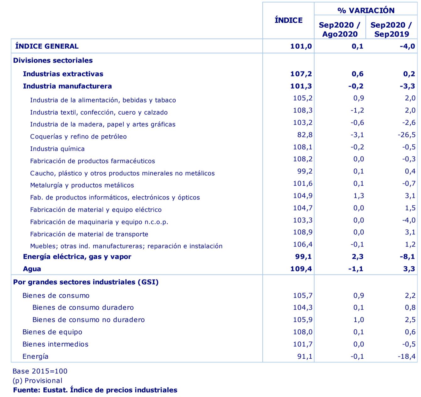 Los precios industriales en País Vasco ascendieron un 0,1% en el mes de septiembre de 2020 respecto al mes anterior 2