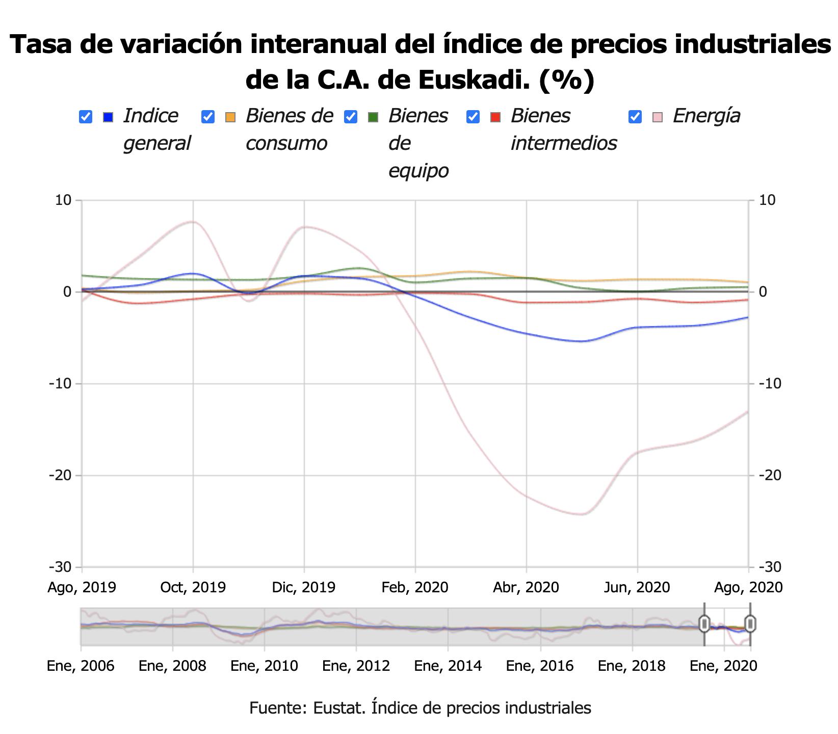 Los precios industriales en País Vasco ascendieron un 0,5% en el mes de agosto de 2020 respecto al mes anterior 1