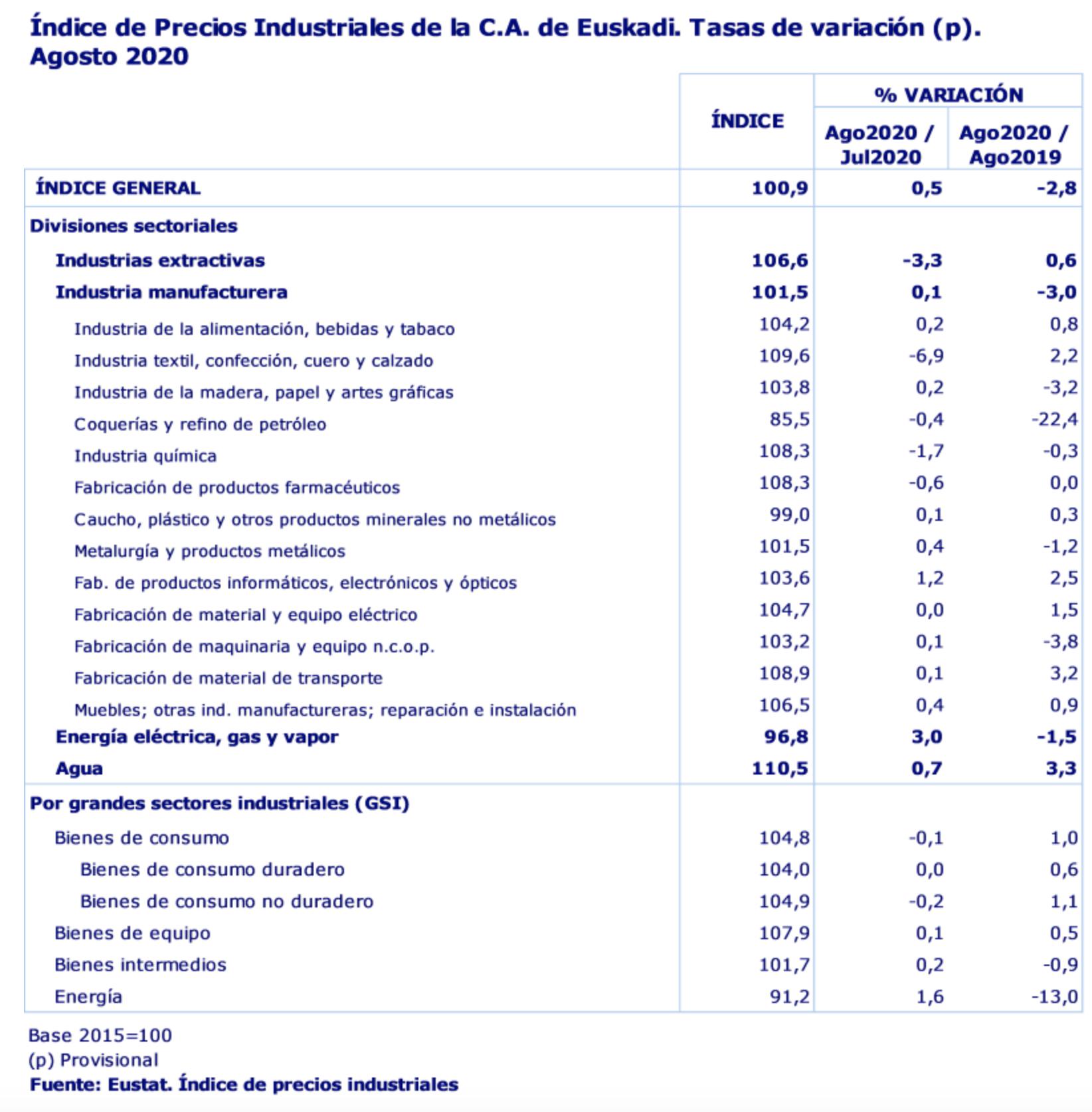 Los precios industriales en País Vasco ascendieron un 0,5% en el mes de agosto de 2020 respecto al mes anterior 2