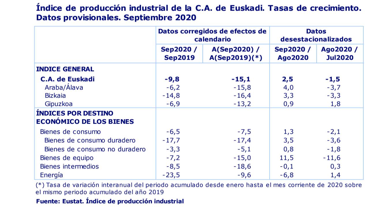 La actividad industrial de País Vasco desciende un 9,8% en septiembre de 2020 2