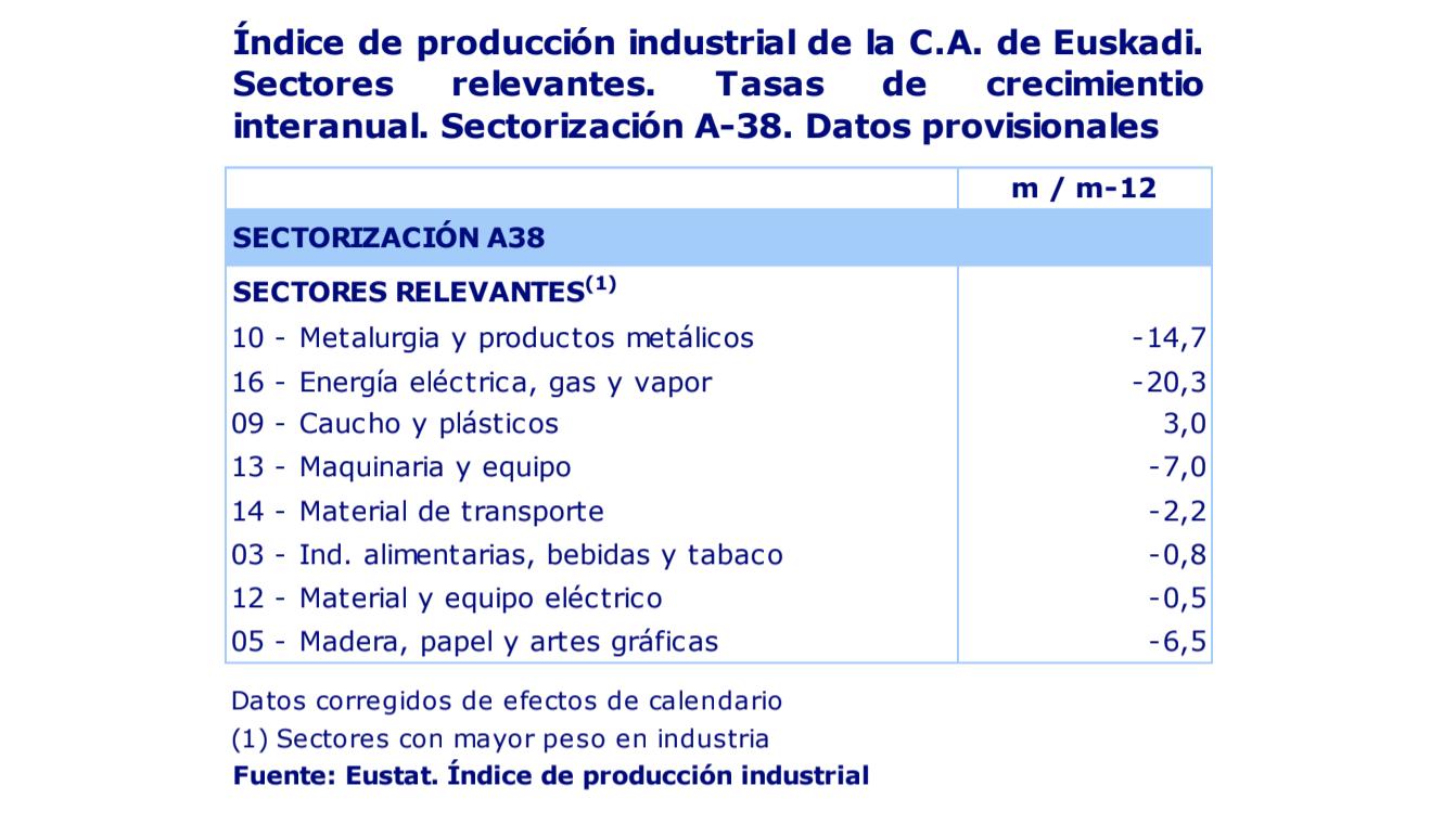 La actividad industrial de País Vasco desciende un 9,8% en septiembre de 2020 3
