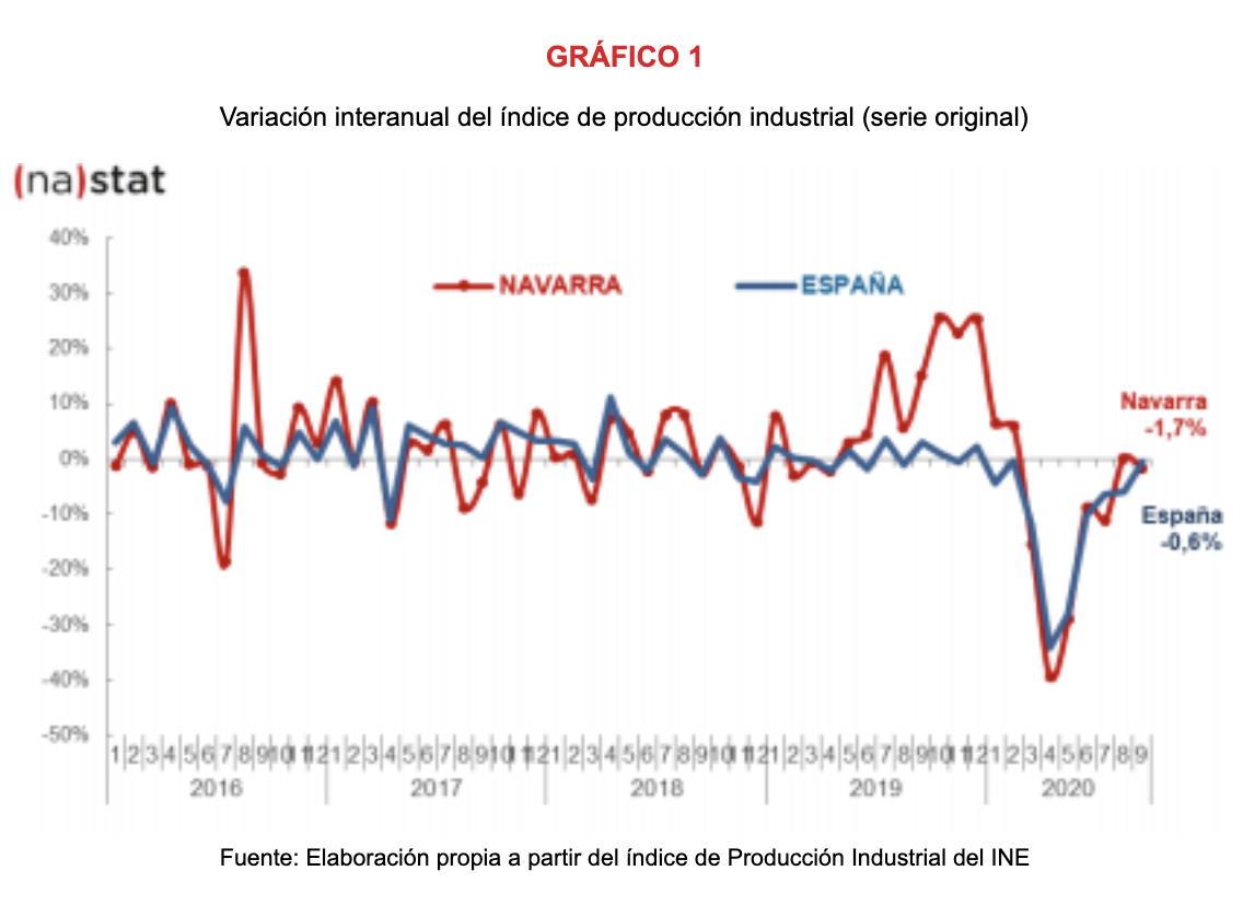 La producción industrial de Navarra desciende el 1,7% en septiembre respecto al mismo mes del año anterior 1