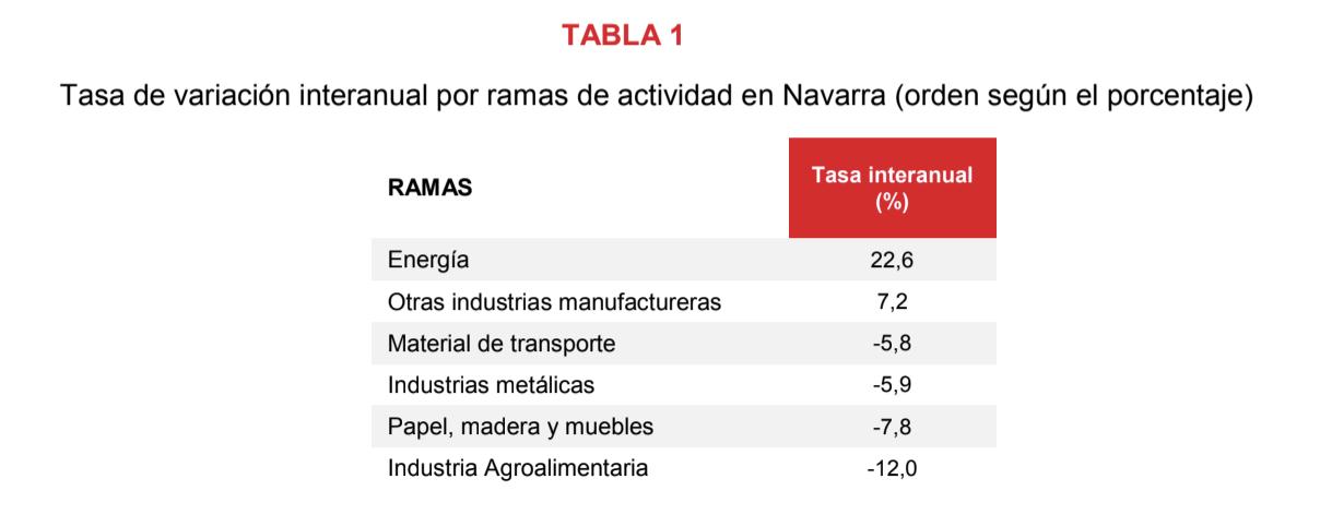 La producción industrial de Navarra desciende el 1,7% en septiembre respecto al mismo mes del año anterior 2