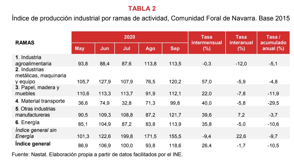 La producción industrial de Navarra desciende el 1,7% en septiembre respecto al mismo mes del año anterior 3