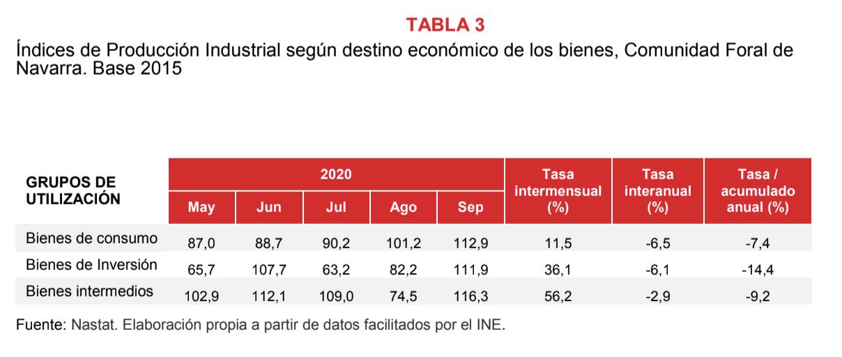 La producción industrial de Navarra desciende el 1,7% en septiembre respecto al mismo mes del año anterior 4