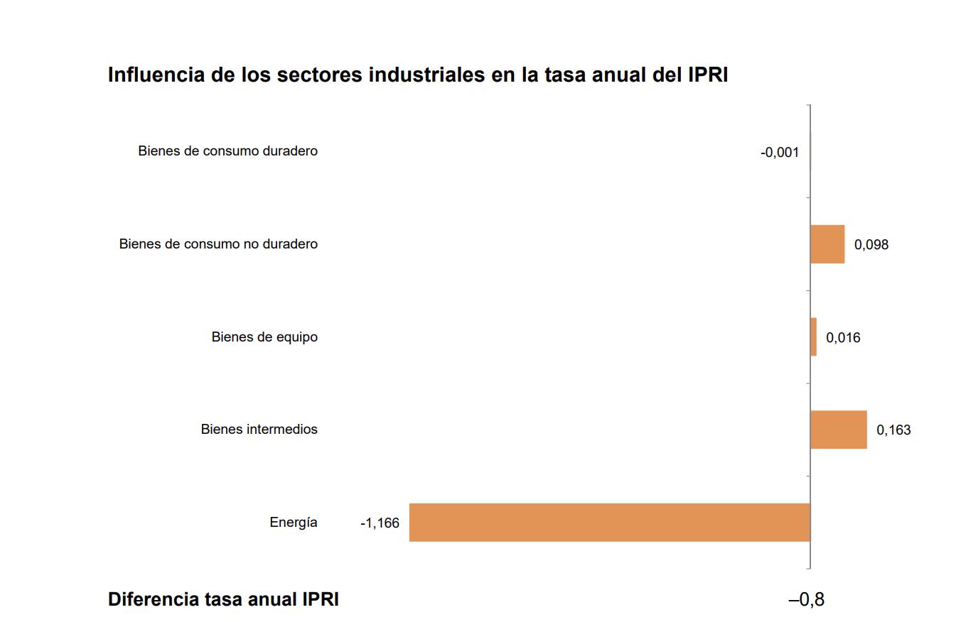 La variación anual del Índice de Precios Industriales disminuye ocho décimas, hasta el –4,1% 1