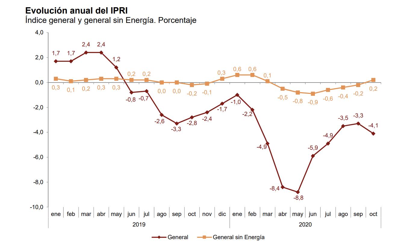 La variación anual del Índice de Precios Industriales disminuye ocho décimas, hasta el –4,1% 2